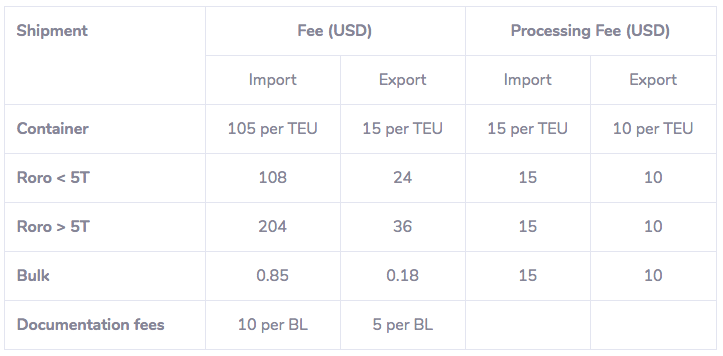 CTN fee prices